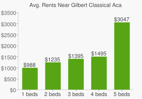 Graph of average rent prices for Gilbert Classical Academy High School
