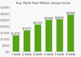 Graph of average rent prices for William Jessup University