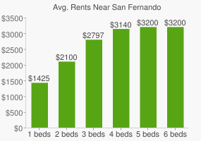 Graph of average rent prices for San Fernando