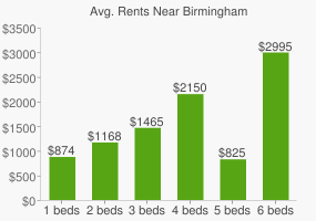 Graph of average rent prices for Birmingham