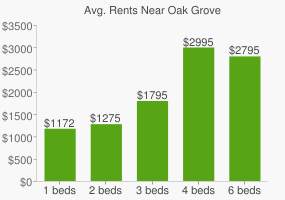 Graph of average rent prices for Oak Grove
