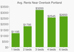 Graph of average rent prices for Overlook Portland