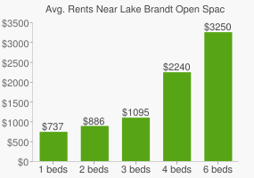 Graph of average rent prices for Lake Brandt Open Space & Hiking Trai