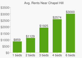 Graph of average rent prices for Chapel Hill