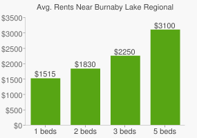 Graph of average rent prices for Burnaby Lake Regional Park