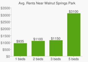 Graph of average rent prices for Walnut Springs Park