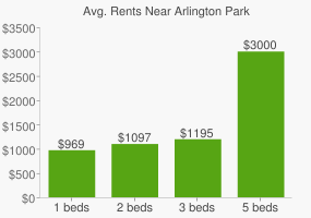 Graph of average rent prices for Arlington Park