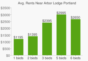 Graph of average rent prices for Arbor Lodge Portland
