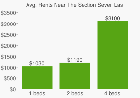 Graph of average rent prices for The Section Seven Las Vegas