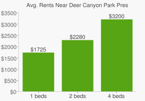 Graph of average rent prices for Deer Canyon Park Preserve