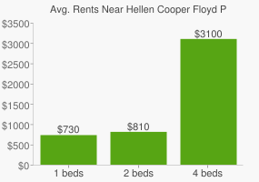 Graph of average rent prices for Hellen Cooper Floyd Park