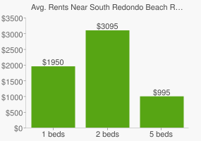 Graph of average rent prices for South Redondo Beach Redondo Beach
