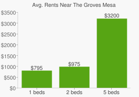 Graph of average rent prices for The Groves Mesa