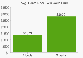 Graph of average rent prices for Twin Oaks Park
