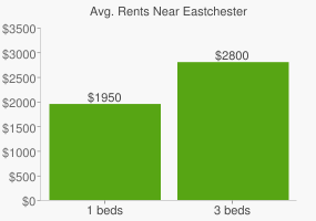 Graph of average rent prices for Eastchester