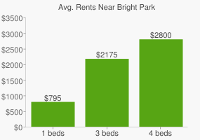 Graph of average rent prices for Bright Park