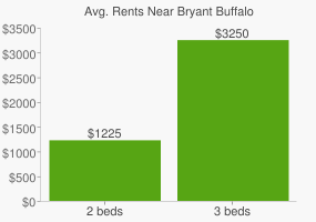 Graph of average rent prices for Bryant Buffalo
