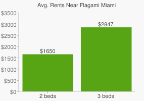 Graph of average rent prices for Flagami Miami