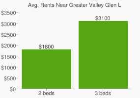 Graph of average rent prices for Greater Valley Glen Los Angeles