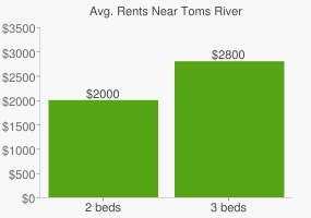 Graph of average rent prices for Toms River