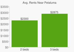 Graph of average rent prices for Petaluma