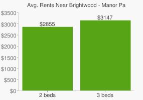 Graph of average rent prices for Brightwood - Manor Park Washington D.C.