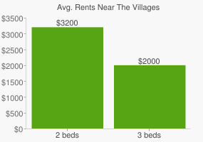 Graph of average rent prices for The Villages