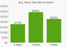 Graph of average rent prices for Merritt Island