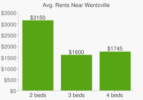 Graph of average rent prices for Wentzville