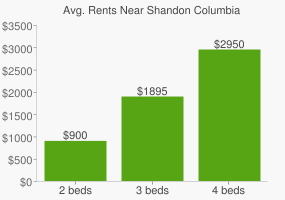 Graph of average rent prices for Shandon Columbia