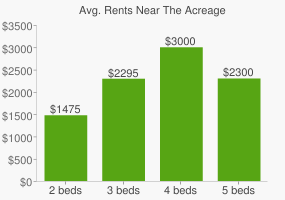 Graph of average rent prices for The Acreage