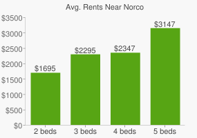 Graph of average rent prices for Norco