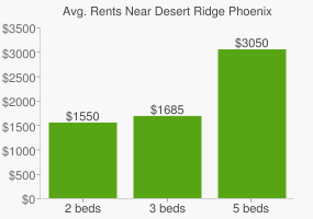 Graph of average rent prices for Desert Ridge Phoenix