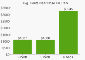 Graph of average rent prices for Nose Hill Park