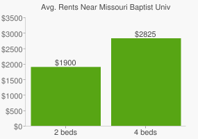 Graph of average rent prices for Missouri Baptist University
