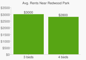 Graph of average rent prices for Redwood Park