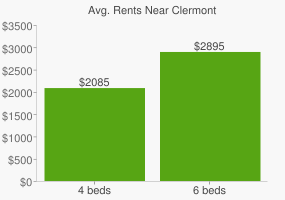 Graph of average rent prices for Clermont