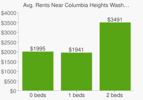 Graph of average rent prices for Columbia Heights Washington D.C.