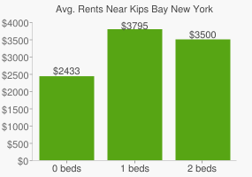 Graph of average rent prices for Kips Bay New York