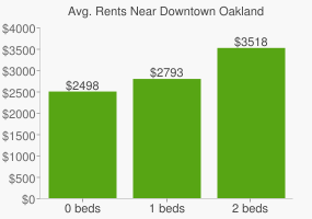 Graph of average rent prices for Downtown Oakland