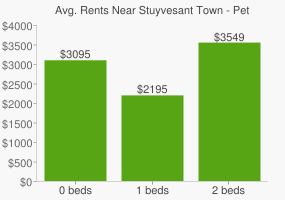 Graph of average rent prices for Stuyvesant Town - Peter Cooper Village New York