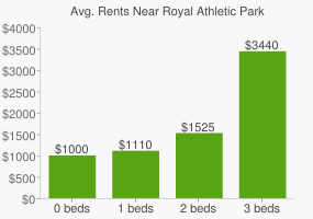 Graph of average rent prices for Royal Athletic Park