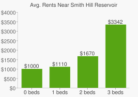 Graph of average rent prices for Smith Hill Reservoir