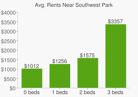 Graph of average rent prices for Southwest Park