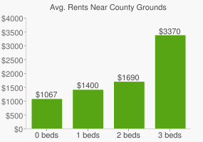 Graph of average rent prices for County Grounds