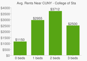 Graph of average rent prices for CUNY - College of Staten Island
