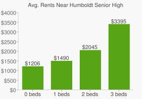 Graph of average rent prices for Humboldt Senior High School