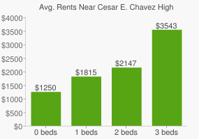 Graph of average rent prices for Cesar E. Chavez High School