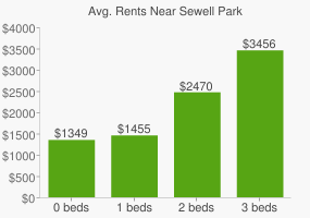 Graph of average rent prices for Sewell Park