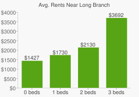 Graph of average rent prices for Long Branch